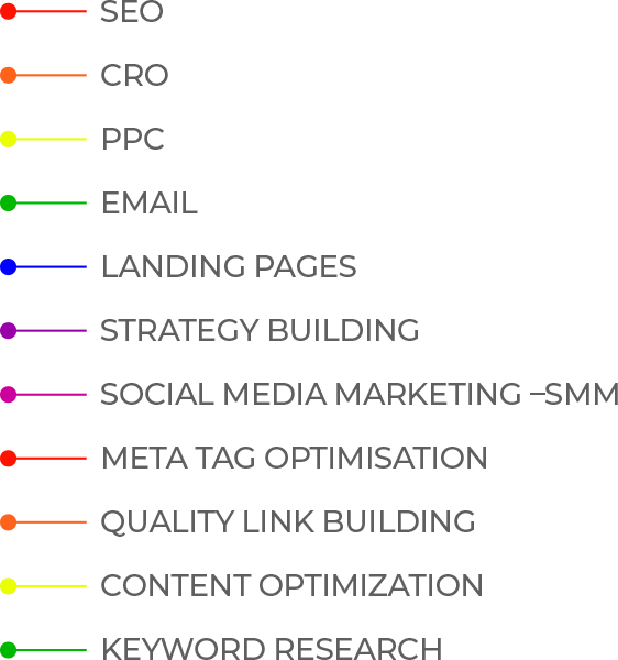 digital marketing list